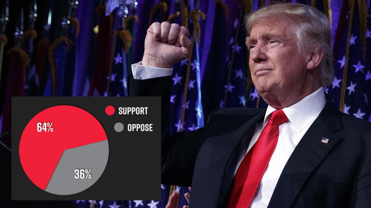 اخبار-آمریکا-حمایت-۶۴-درصدی-جمهوریخواهان-آمریکا-از-پیوستن-به-حزب-احتمالی-جدید-ترامپ