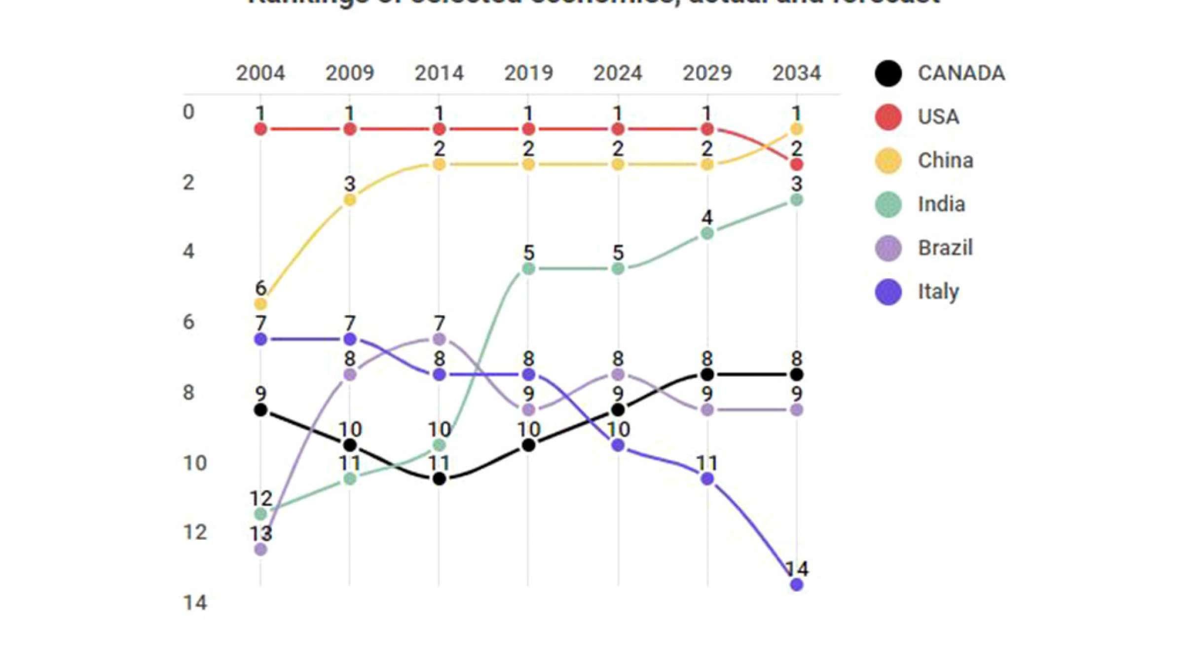 اخبار-کانادا-اقتصاد-کانادا-برزیل-و-ایتالیا-را-پشت-سر-می-گذارد