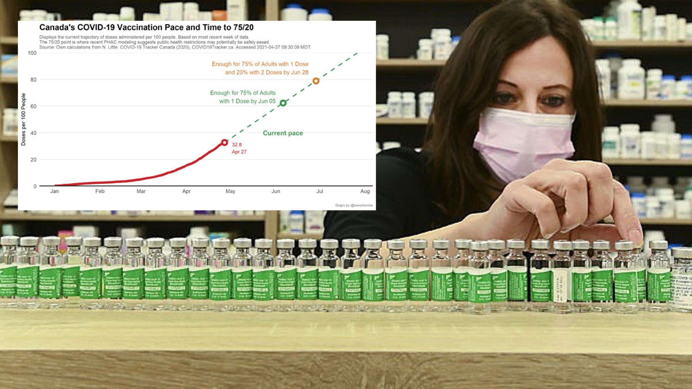اخبار-کانادا-با-سرعت-گرفتن-کنونی-واکسیناسیون-چه-زمانی-محدودیت-ها-برداشته-می-شوند