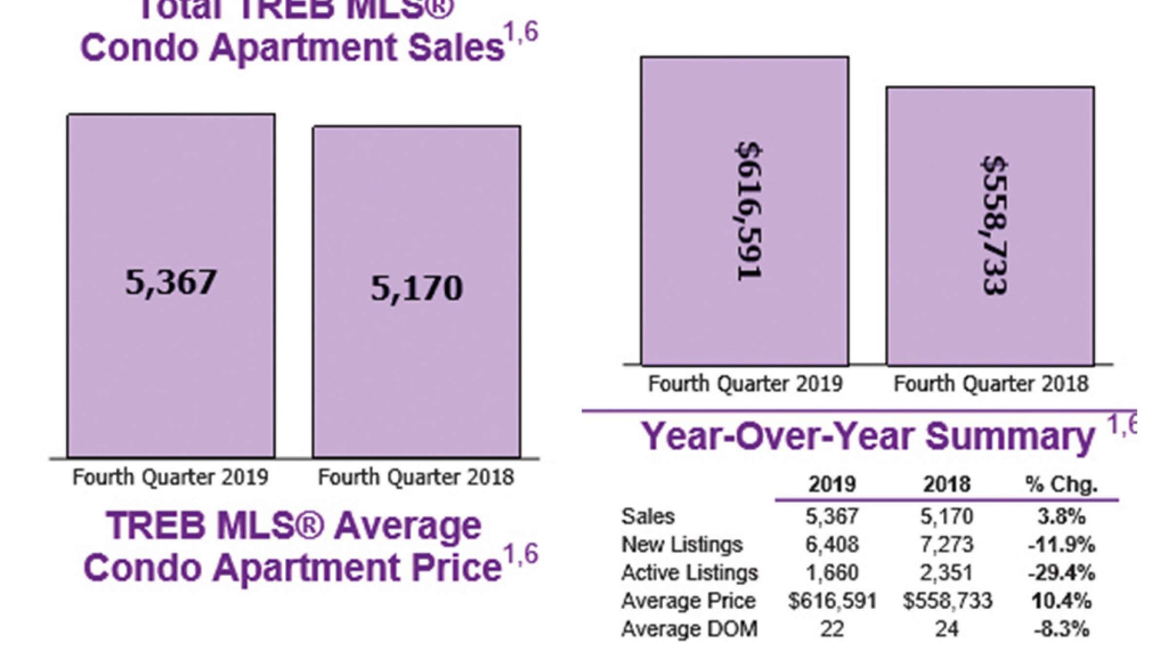 املاک-انواری-بازار-داغ-کاندو-آپارتمان
