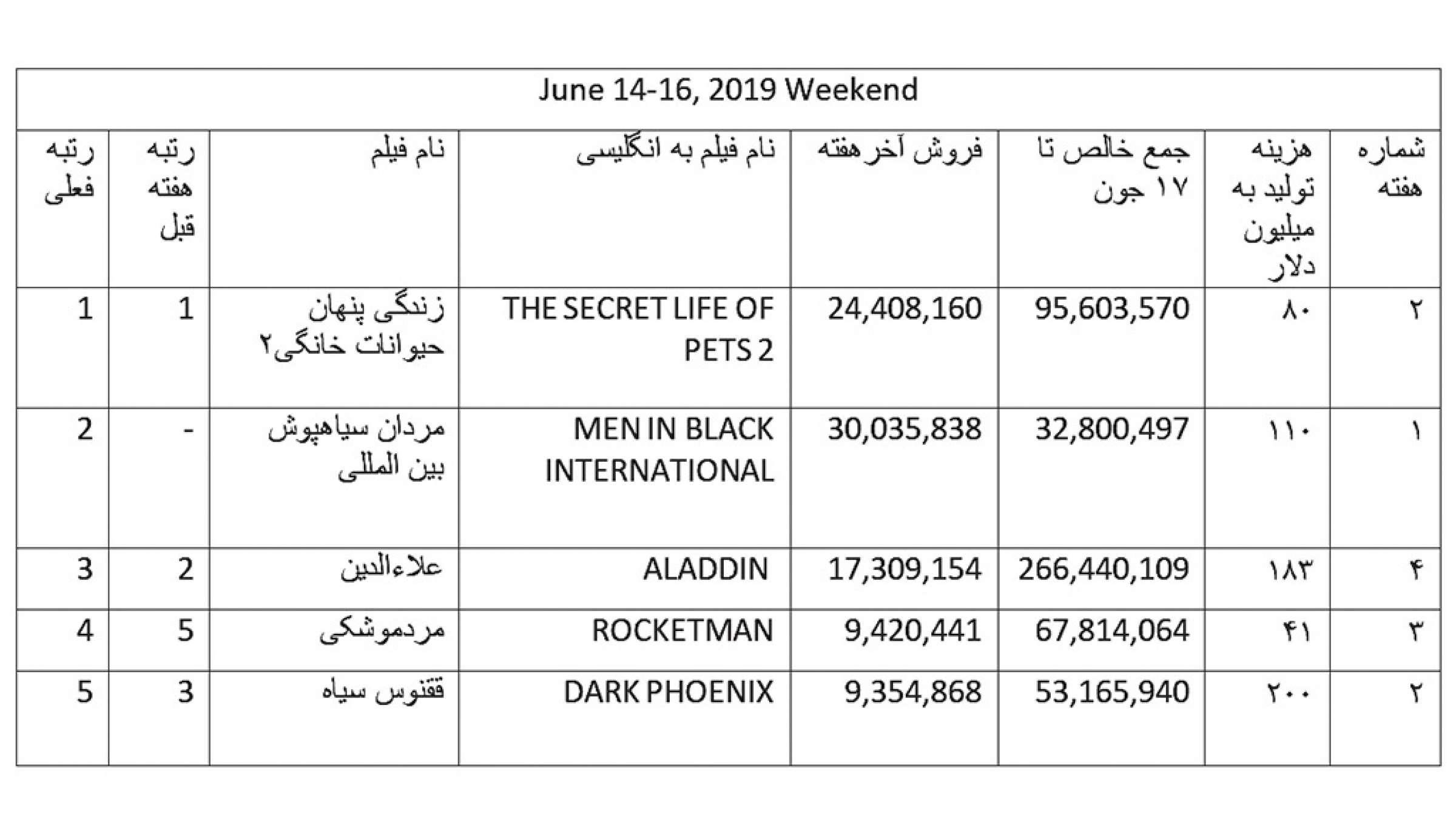 فروش-هفته-سوم-ماه-جون-2019-ناظمزاده-فیلم