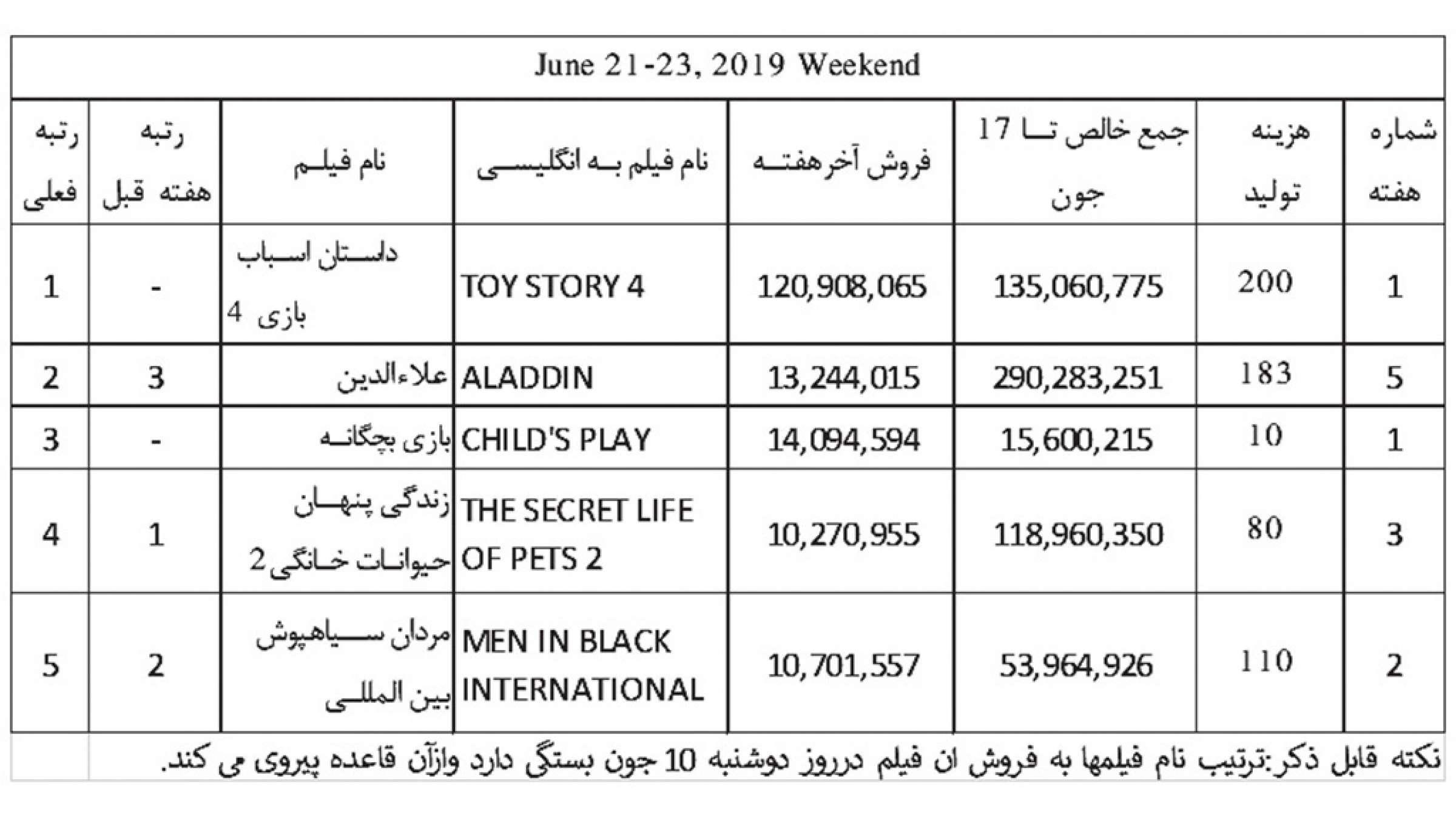 فروش-هفته-چهارم-ماه-جون-2019-ناظمزاده-فیلم