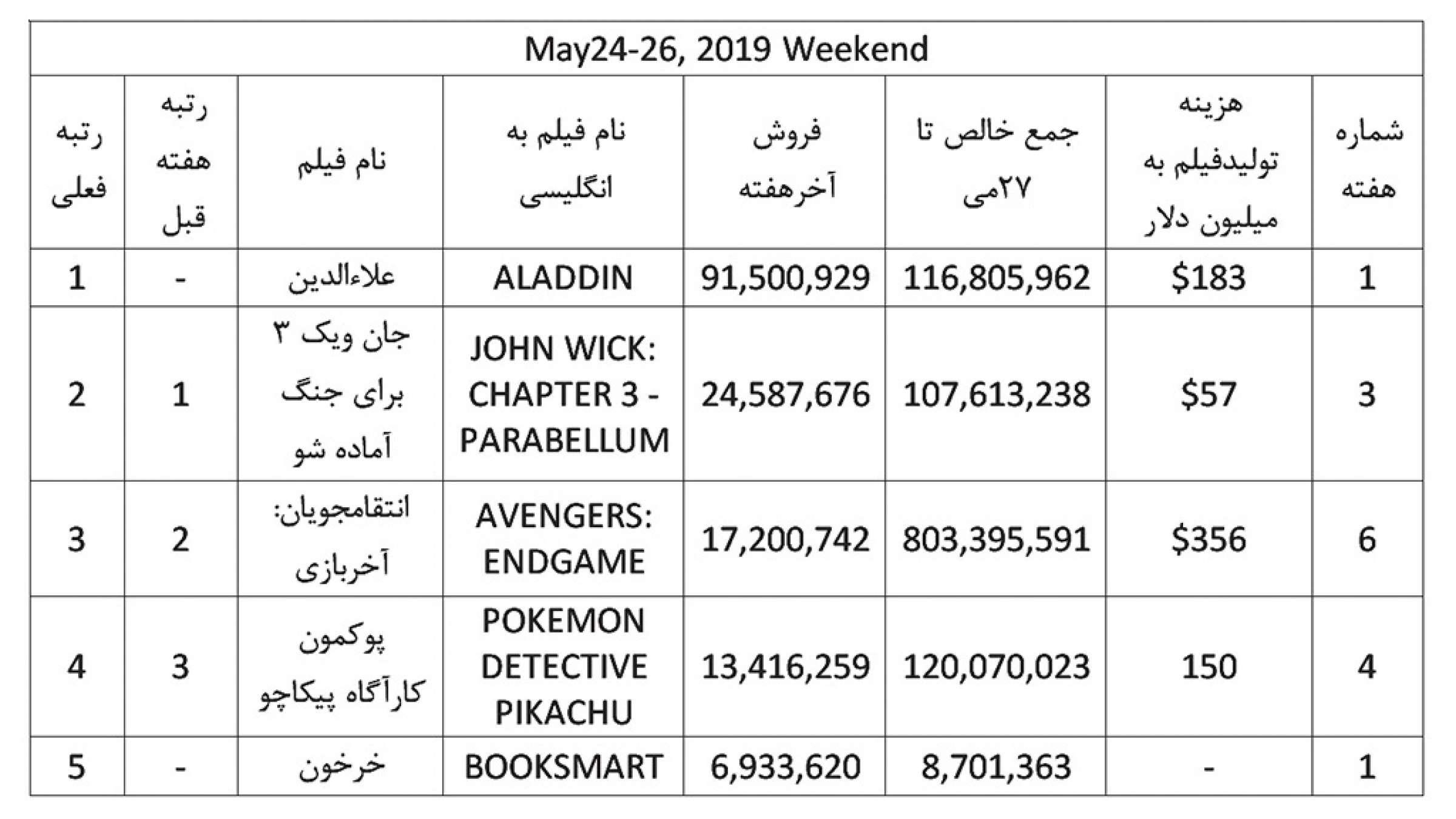 فروش-هفته-4-اپریل-ناظمزاده-فیلم
