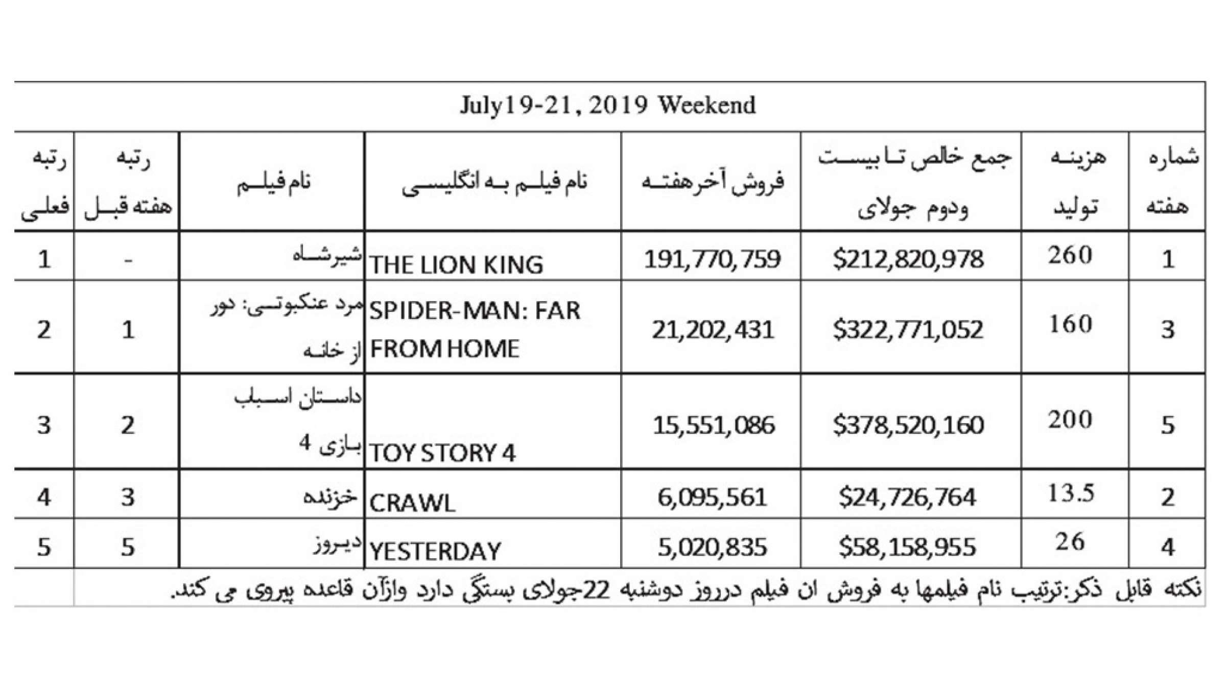 فیلم-ناظمزاده-سینما-آخرین-هفته-ماه-جولای-آمار-گیشه