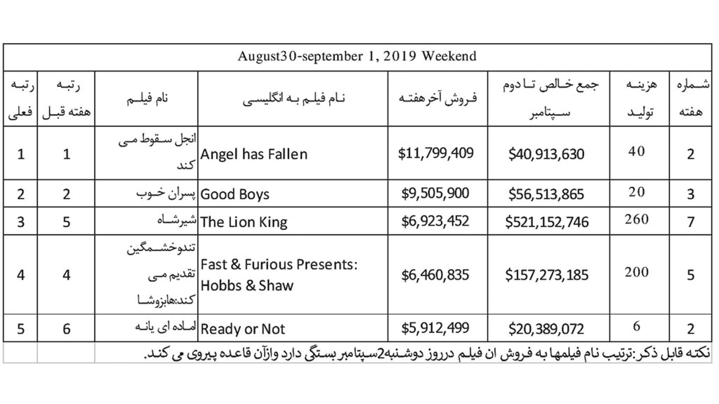 فیلم-ناظمزاده-فروش-گیشه-فیلمهای-ماه-آگوست-2019
