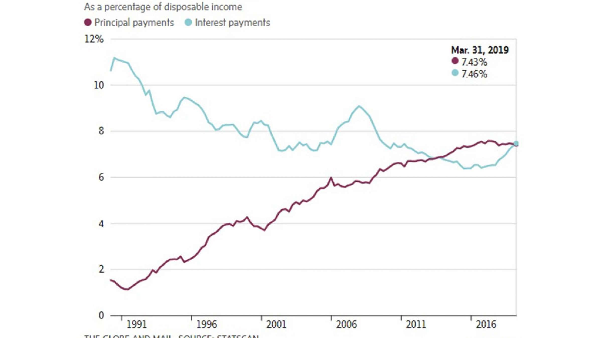 نمودار-کاناداییها-بیشتر-از-همیشه-خرج-بدهیشان-میکنند-کانادا-اخبار