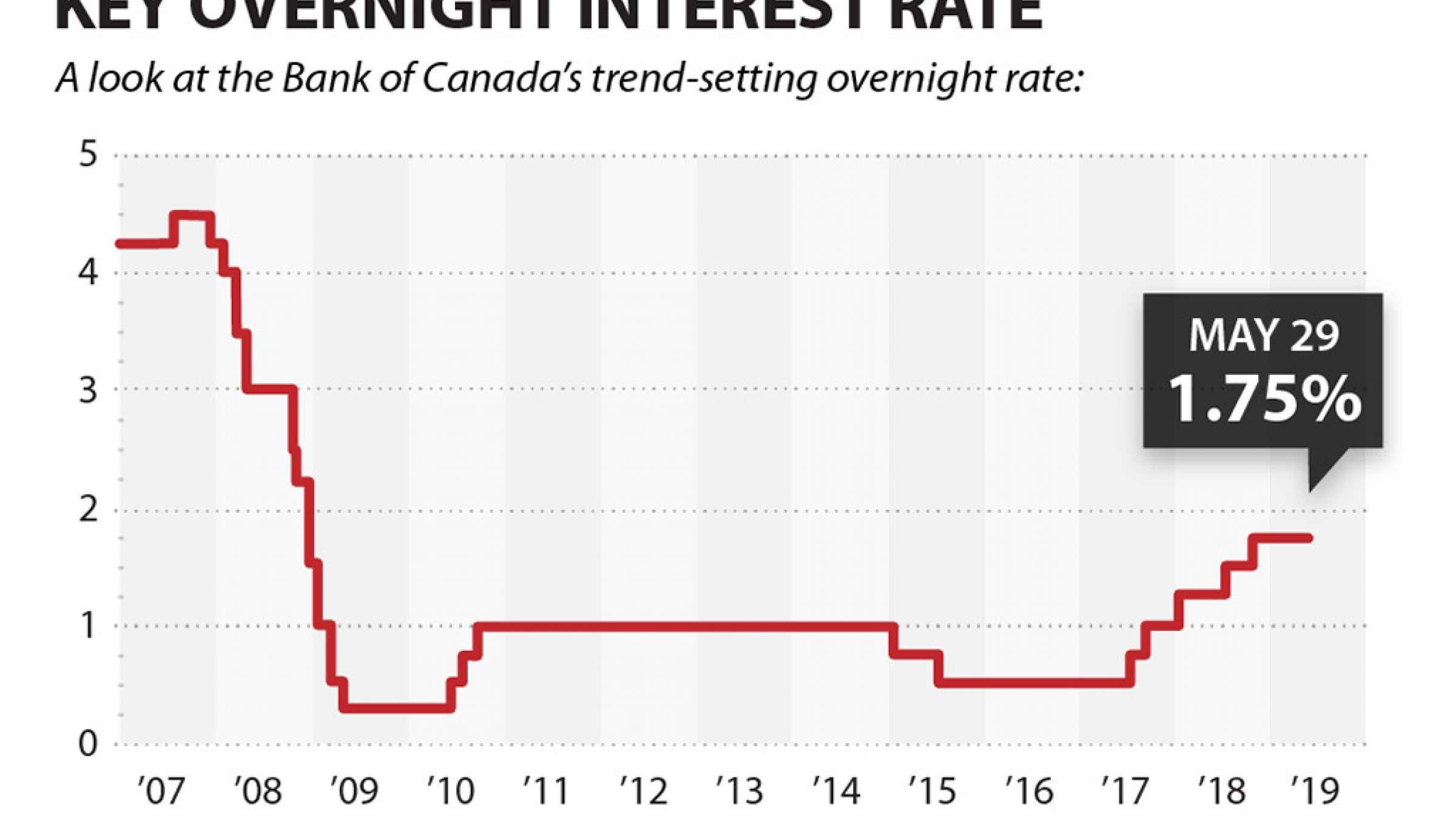 نگرانی-بانکهای-اصلی-کانادا-در-بدهیهای-مردم-و-ثابت-ماندن-نرخ-پایه-بهره-کانادا-اخبار