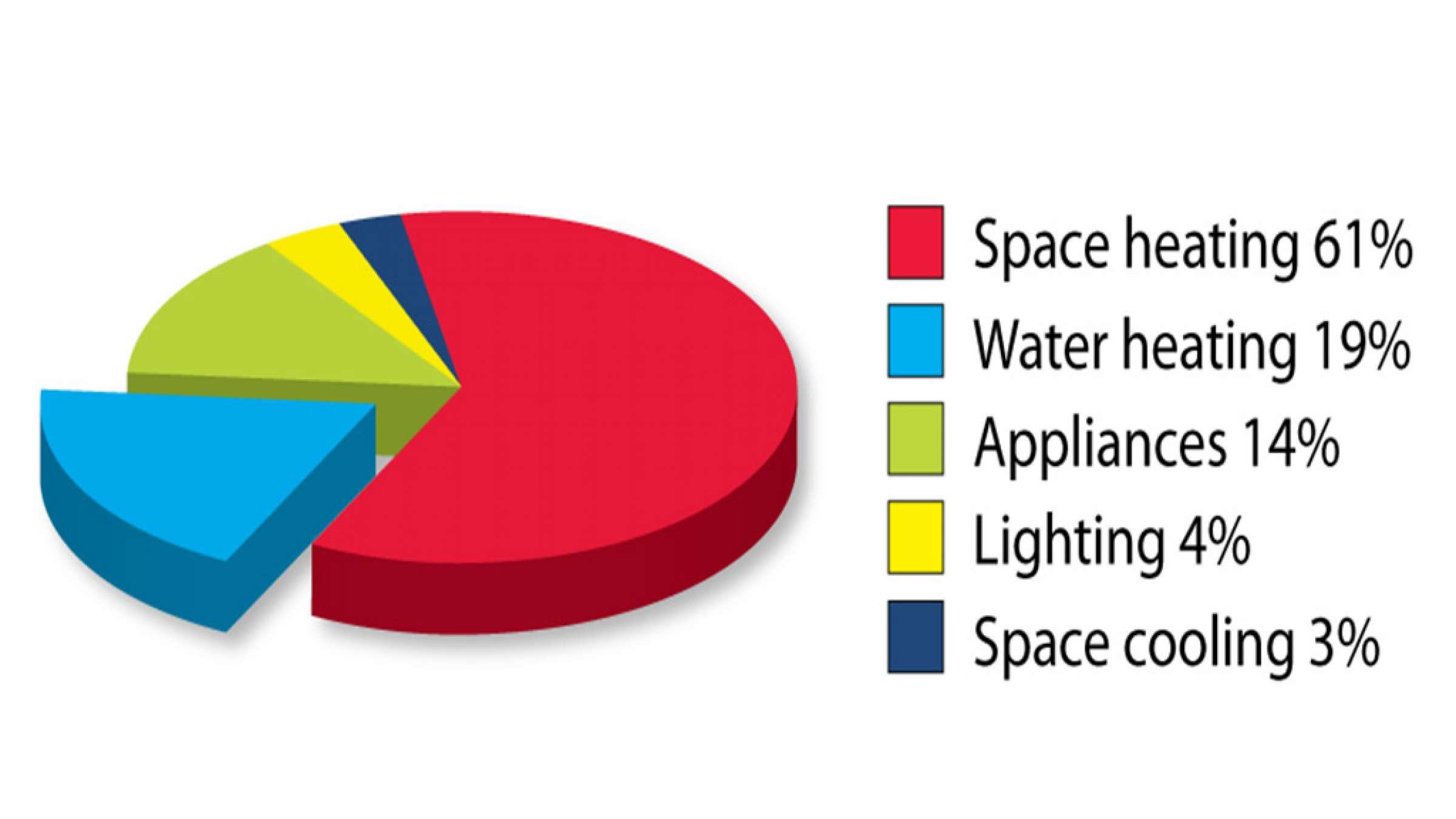 چگونگی-مصرف-گاز-در-خانه-پیمان-خانه