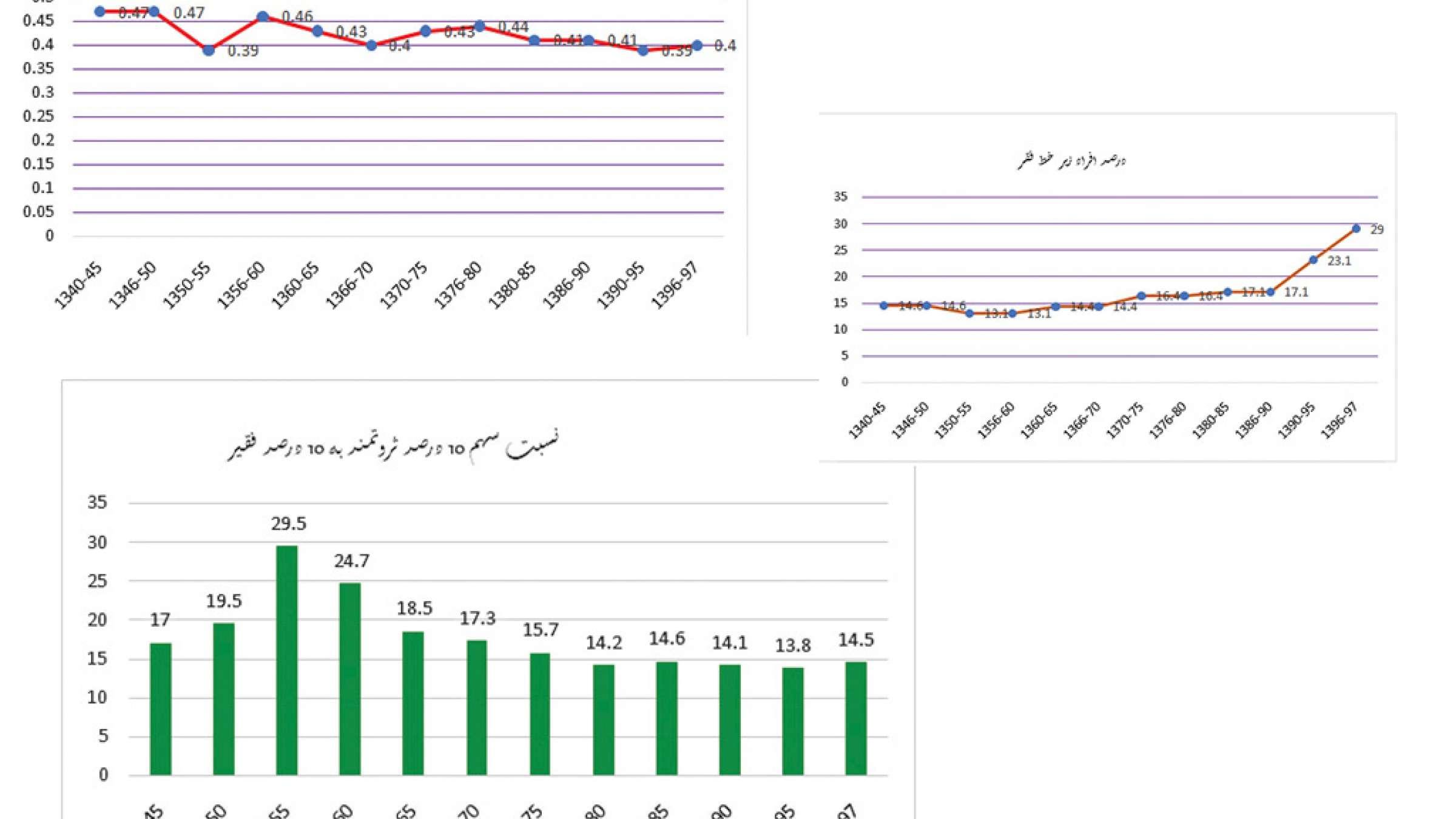 economy-Fanni-arz-iran-3