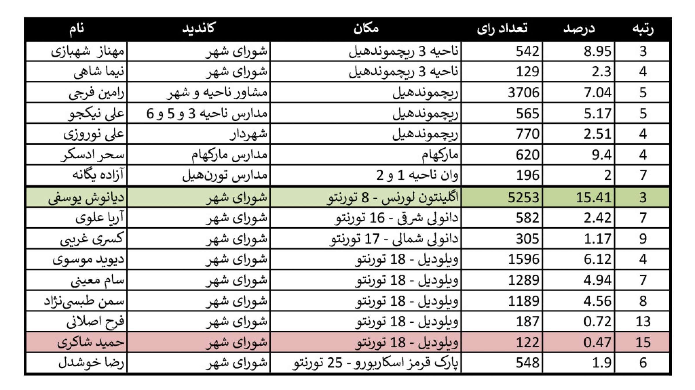 saeed-soltanpour-city-iranians-chart
