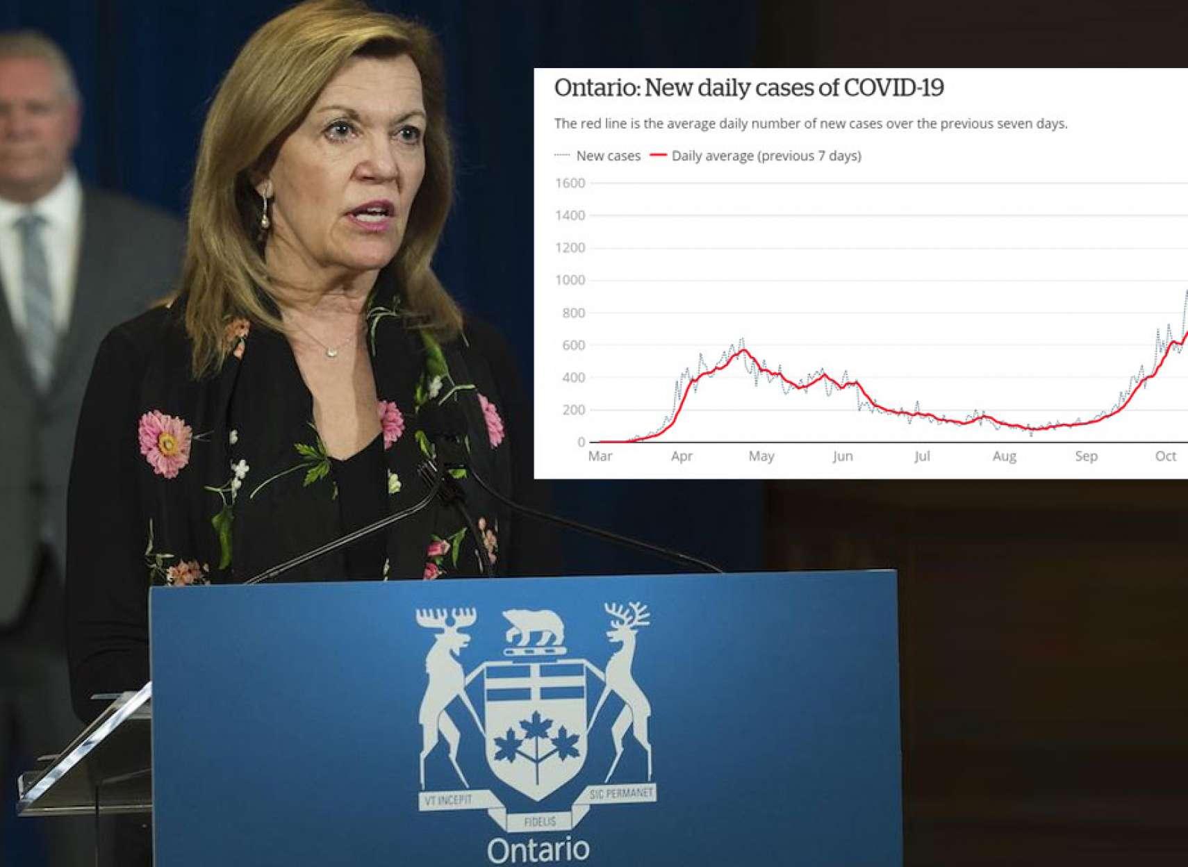 اخبار-تورنتو-ادامه-رکوردشکنی-در-انتاریو-در-عین-آماده-شدن-برای-واکسن-کرونا