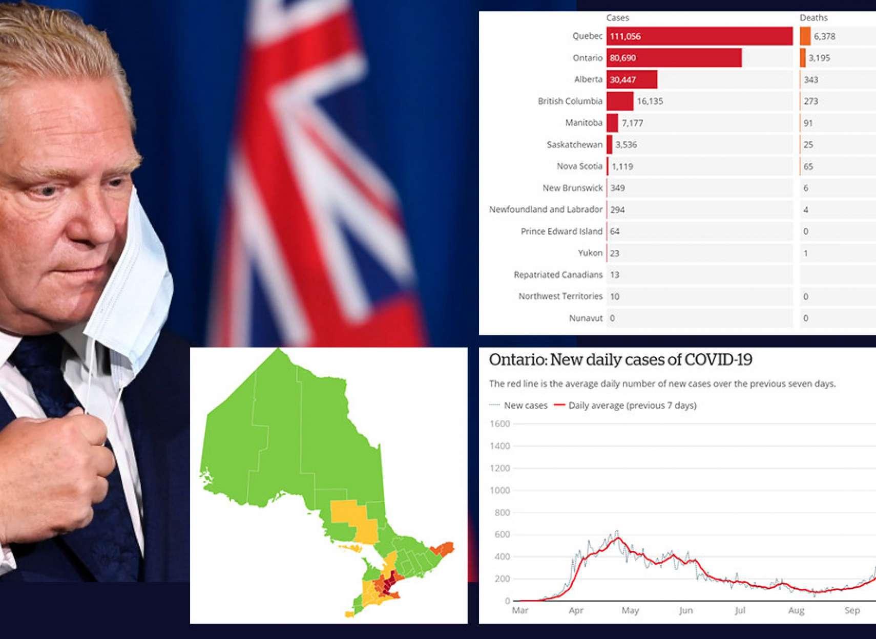 اخبار-تورنتو-رکوردشکنی-کرونا-در-انتاریو-و-احتمال-بسته-شدن-جریمه-در-پیل-گزارش-کرونای-کانادا-و-دنیا