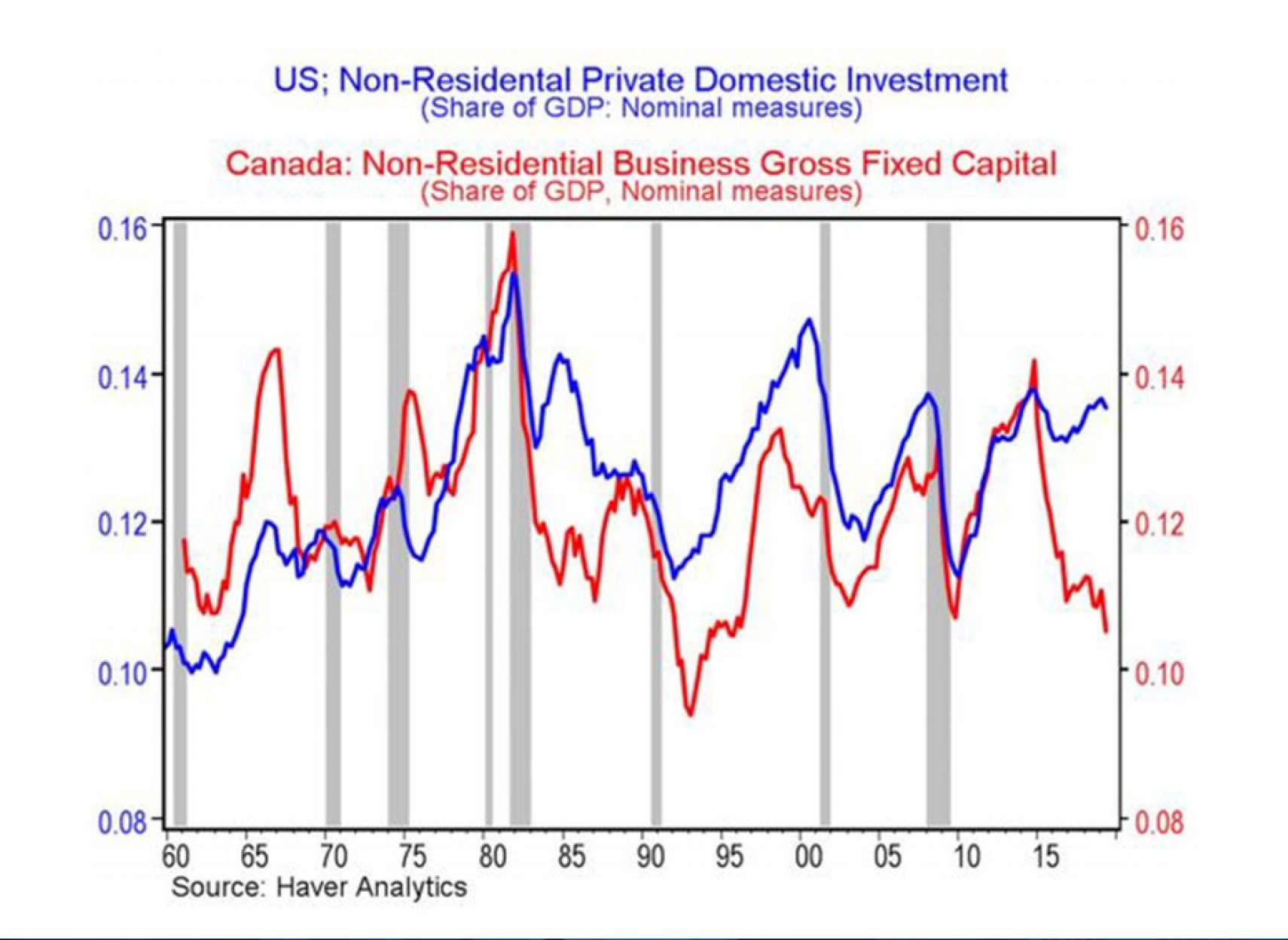 اخبار-کانادا-سقوط-سرمایهگذاری-در-کسبوکار