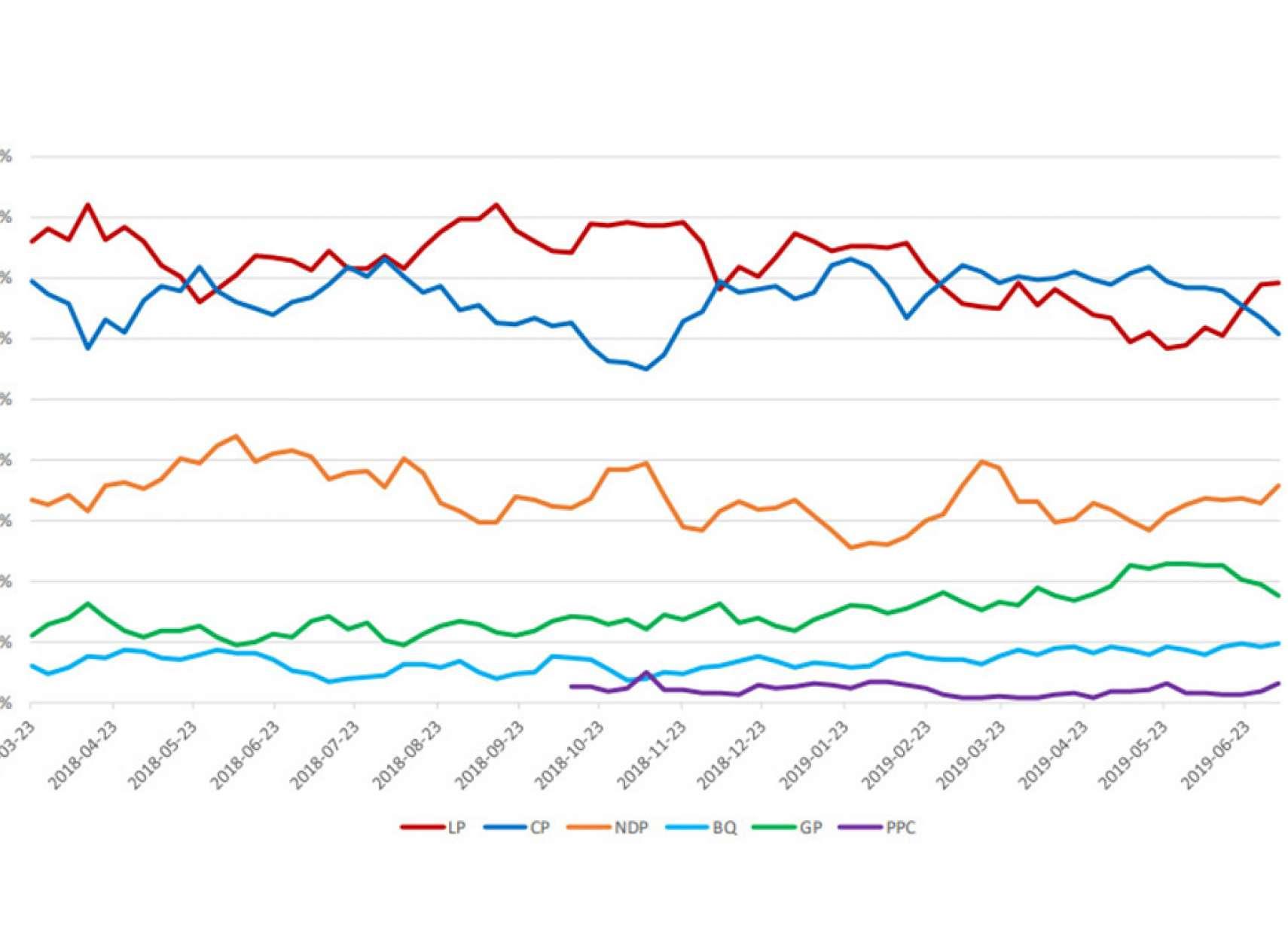 اخبار-کانادا-محبوبیت-ترودو-بالا-رفت