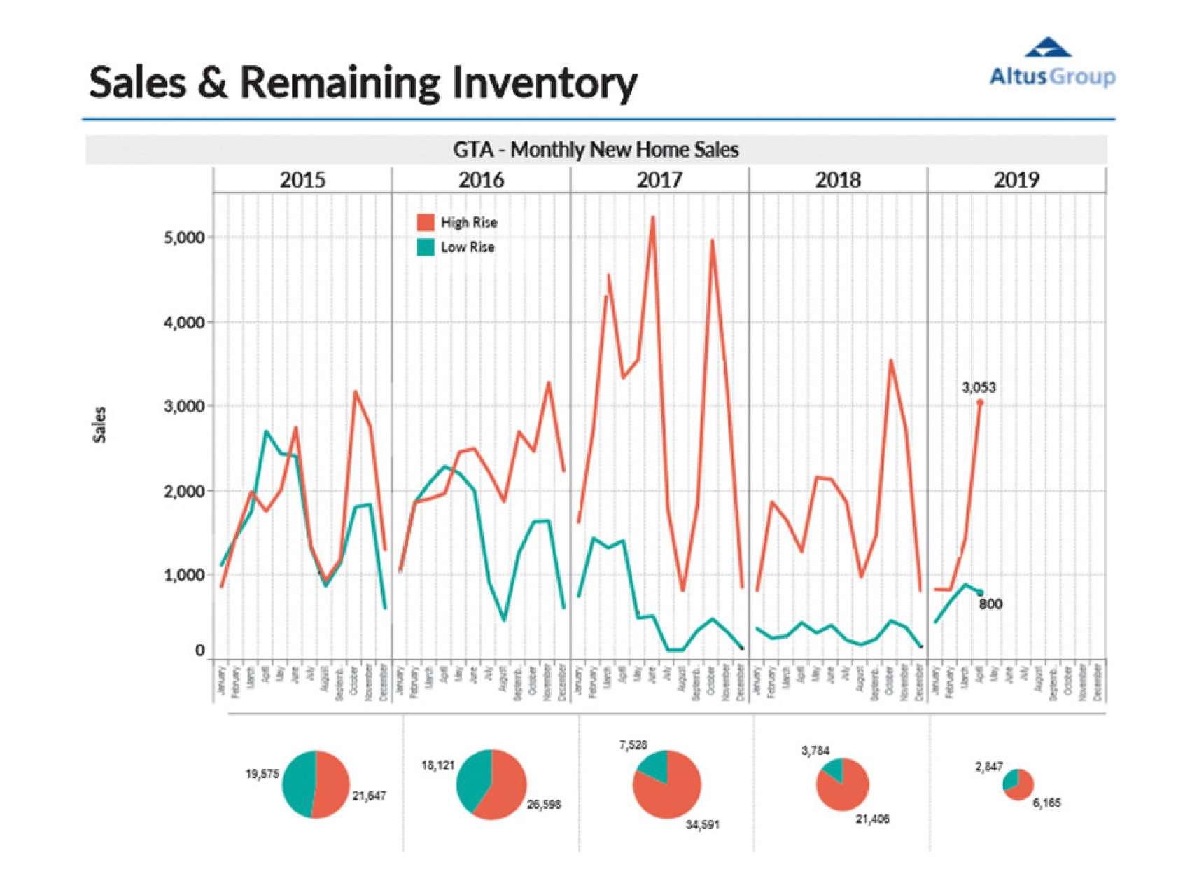 افزايش-چشمگير-معاملات-ملک-تورنتو-انواری-املاک