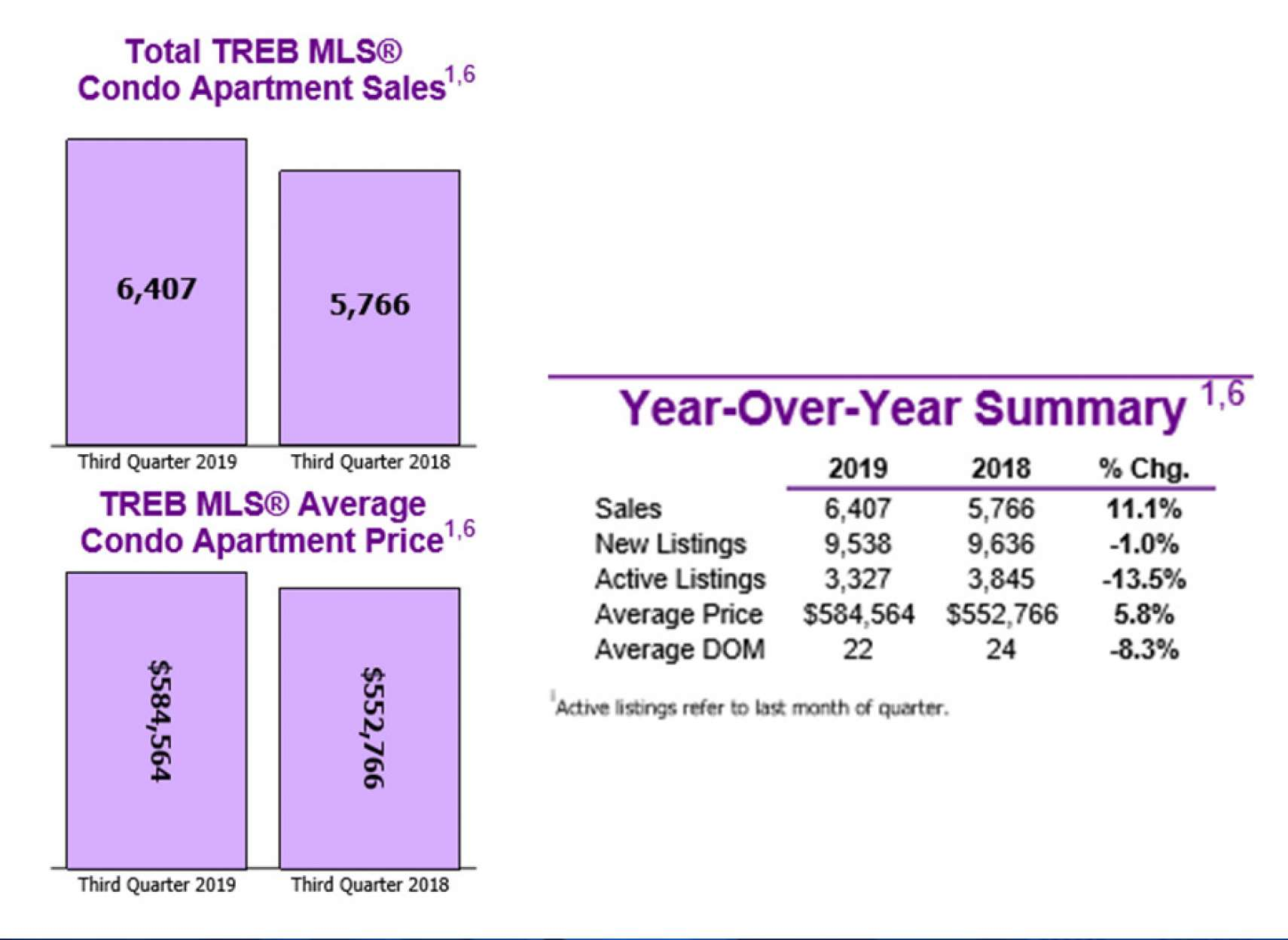 انواری-مسکن-آمار-خريد-و-فروش-کاندو-آپارتمان-در-سه-ماهه-سوم-سال