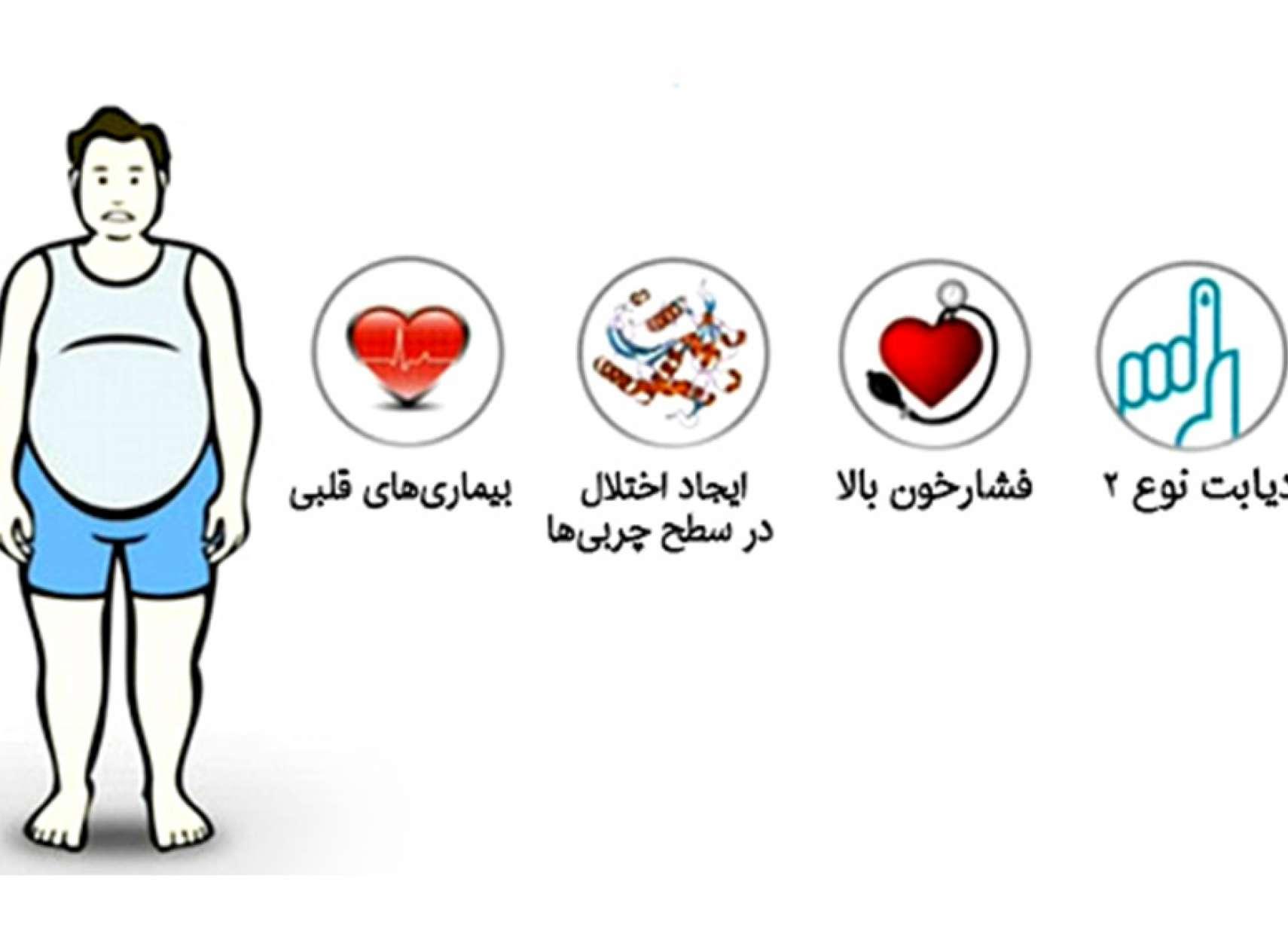 طبیعی-درمانی-کاظمی-سندرم-متابولیک-یا-سندرم-مقاومت-به-انسولین