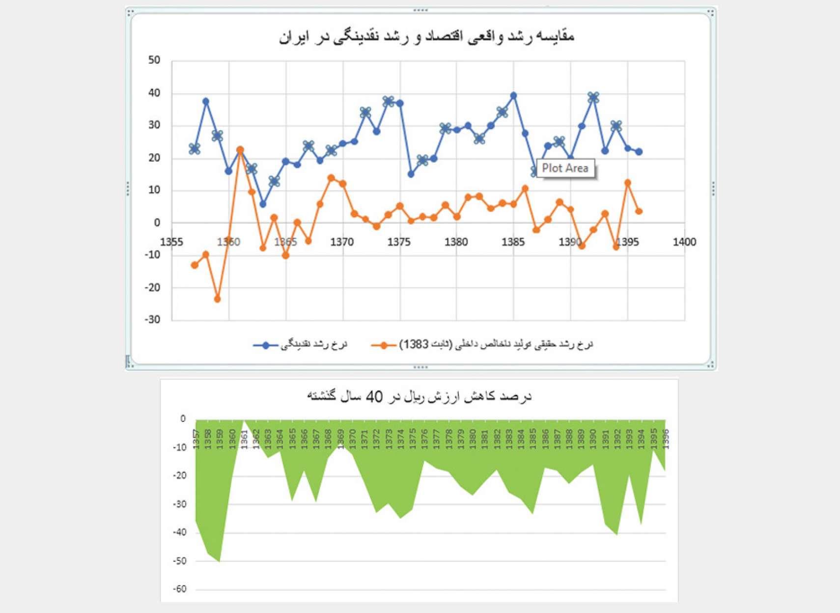 economy-Fanni-arzesh-rial