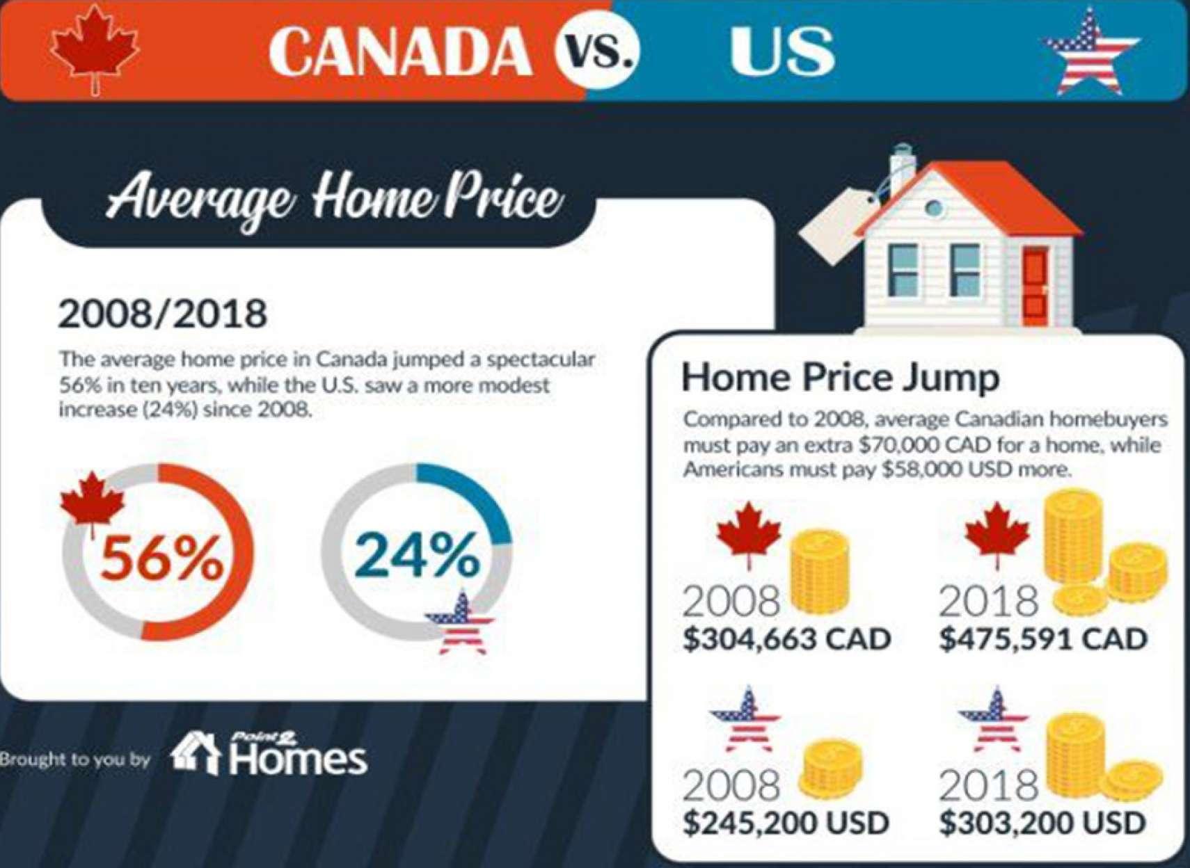news-bazar-amlak-Canada-USA