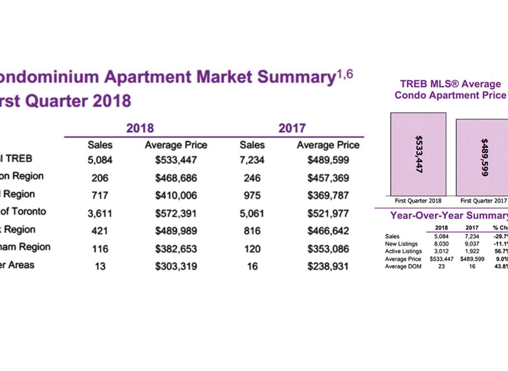 real-estate-anvari-condo-2018
