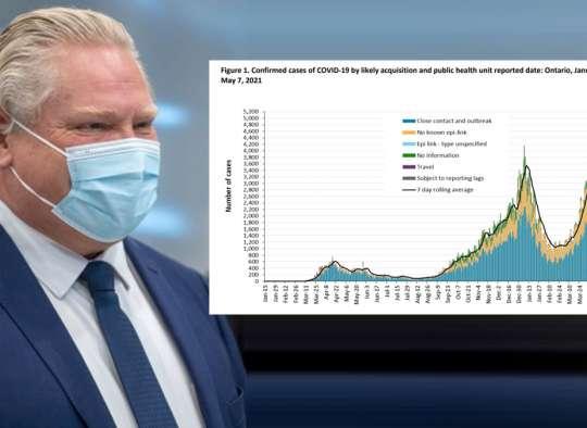 اخبار-انتاریو-موج-سوم-کرونا-را-شکست-رکورد-واکسن-زدن-در-انتاریو-و-کانادا-شکسته-شد